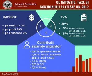 Infografic- Ce impozite, taxe si contributii plateste SRL