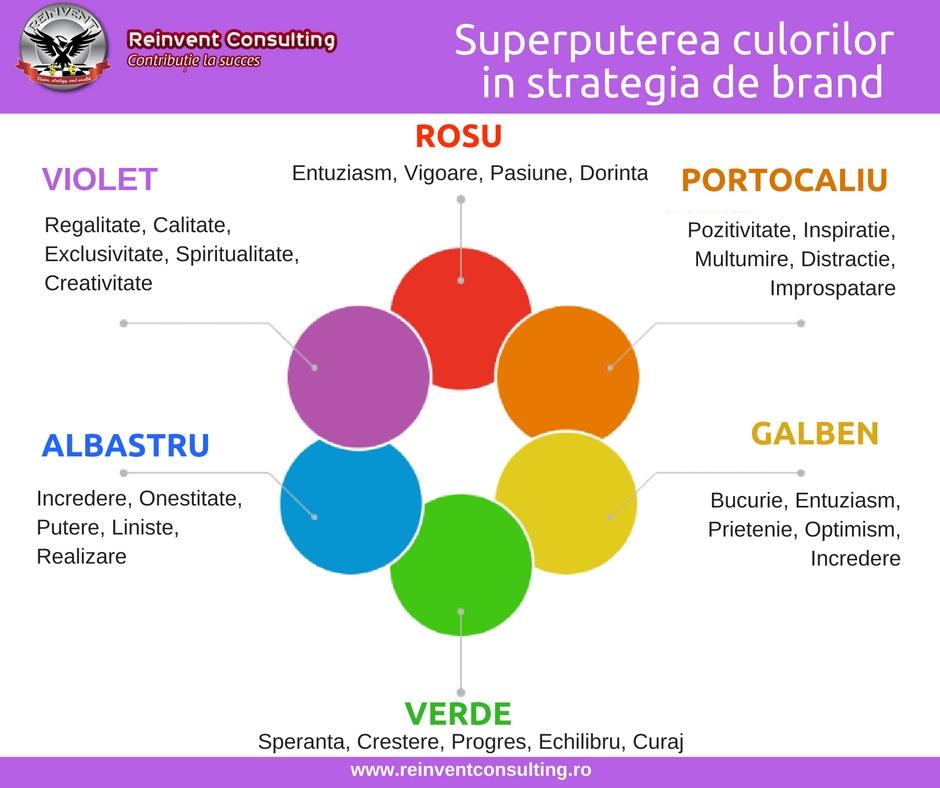 Infografic Superputerea culorilor in strategia de brand a firmei