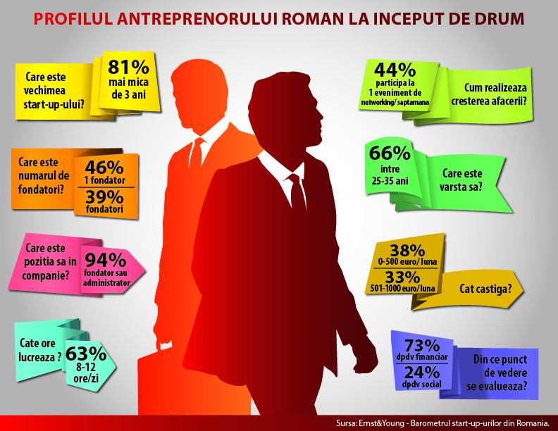 Infografic profilul antreprenorului roman Reinvent Consulting