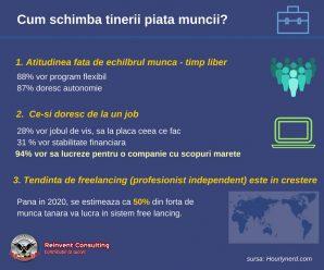 infografic piata muncii Reinvent Consulting