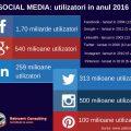 infografic utilizatori social media, Reinvent Consulting