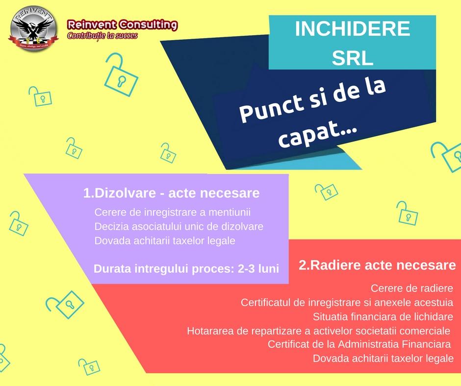 Infografic- Etape inchidere SRL asociat Unic