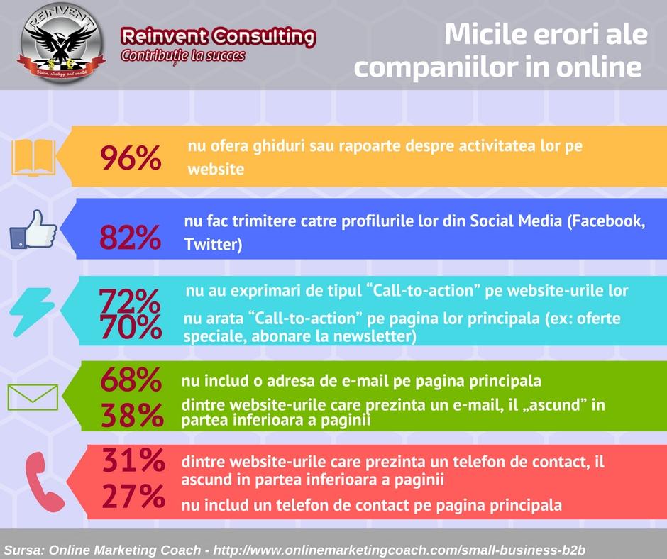 infografic -Call-to action- si micile erori ale companiilor in online Reinvent Consulting (1)