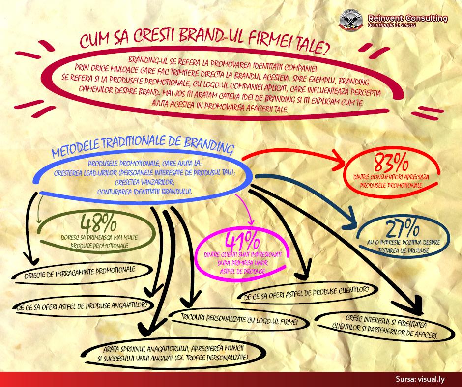 infografic_Branding Reinvent Consulting