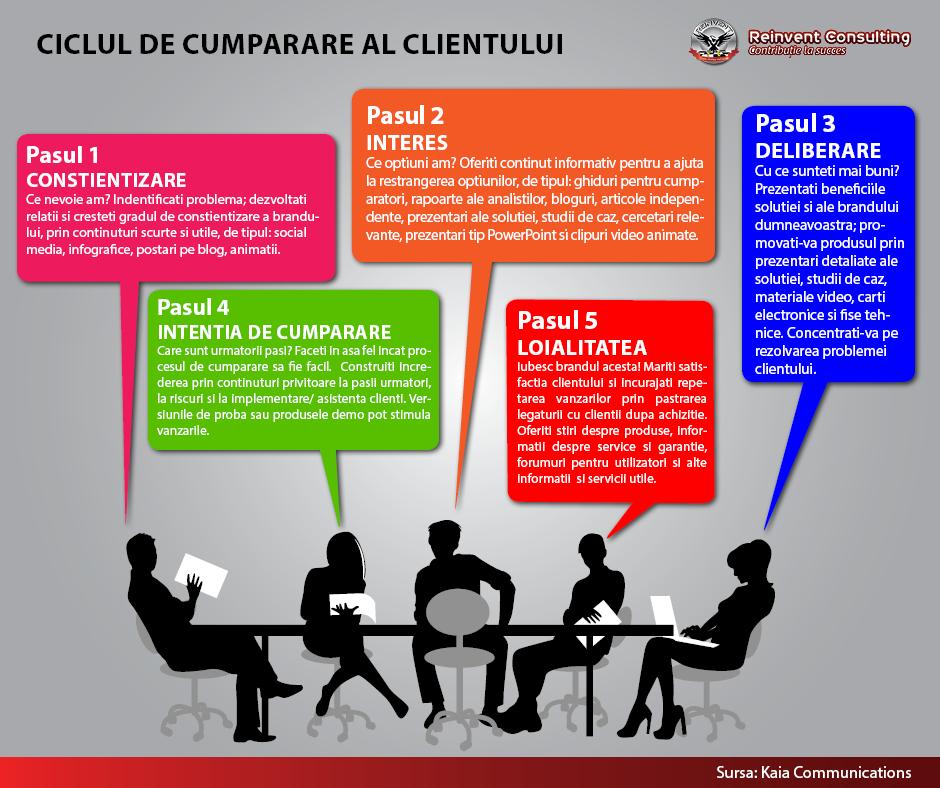 INFOGRAFIC Ciclul de cumparare al clientului Reinvent Consulting