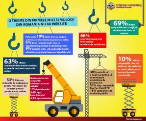 o treime din companiile din Romania nu au website, Reinvent Consulting