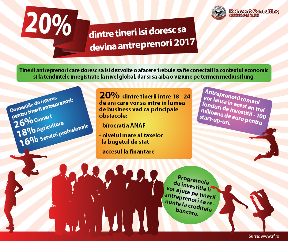 Infografic 20% dintre tinerii antreprenori vor sa deschida o afacere in 2017