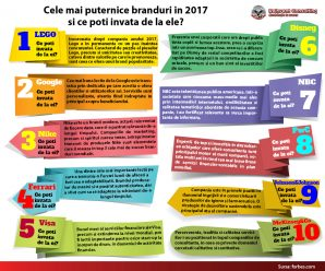 INFOGRAFI_Cele mai puternice branduri in 2017, Reinvent Consulting