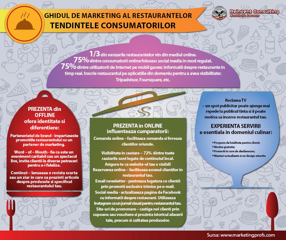 Ghidul de marketing al restaurantelor, Reinvent Consulting
