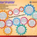 Start-up Nation 2017 - criterii de eligibilitate, Reinvent Consulting