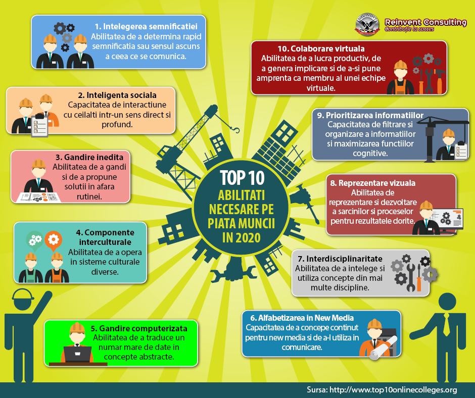 TOP 10 abilitati necesare pe piata muncii in 2020