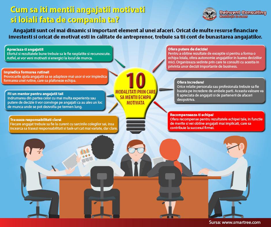 INFOGRAFIC: Cum sa mentii angajatii motivati si loiali fata de compania ta?