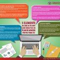 5 elemente de care sa tii cont cand scrii un plan de afacere