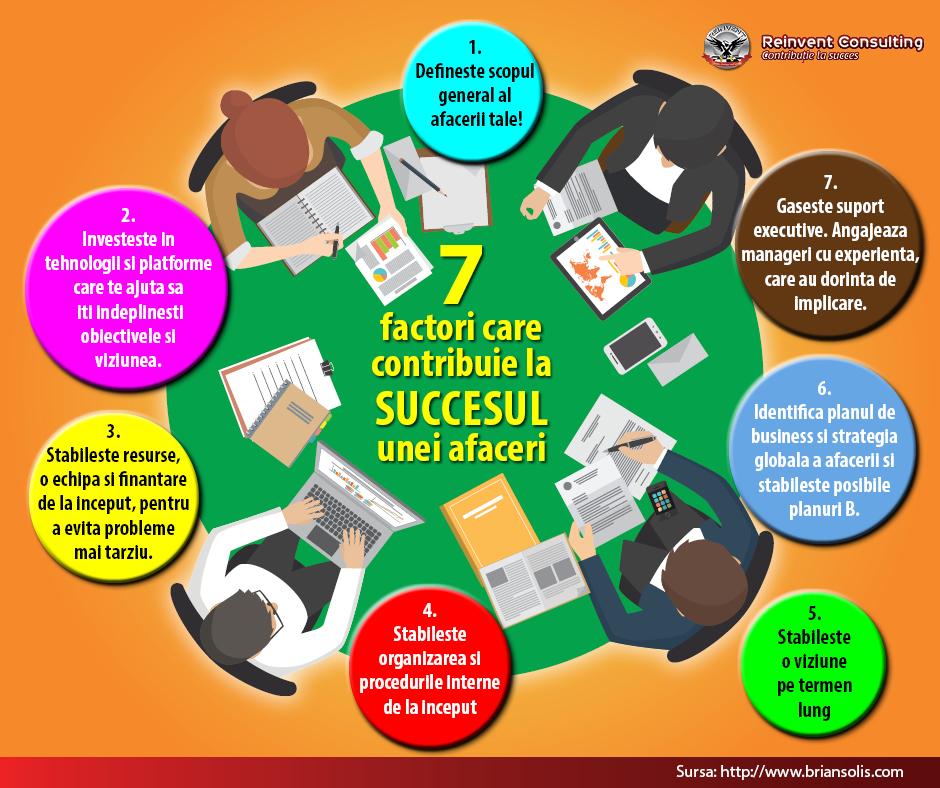7 factori care contribuie la succesul unei afaceri