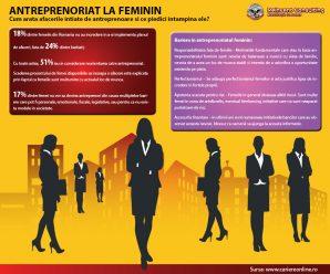 Femeile antreprenor Reinvent Consulting