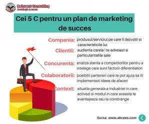 Cei 5 C pentru un plan de marketing de succes