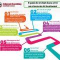 Infografic 6 pasi de evitat daca vrei succes in afaceri