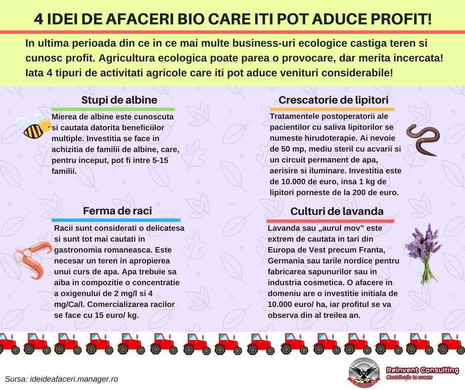 INFOGRAFIC 4 idei de afaceri bio care iti pot aduce profit. Reinvent Consulting